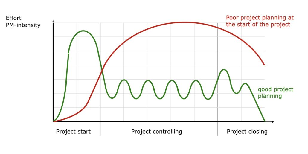 Importance planning at project start