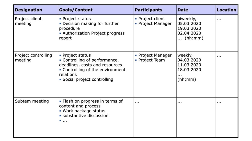プロジェクト・コミュニケーション・プランの表形式