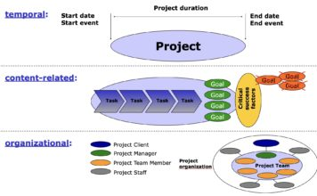 Project demarcation