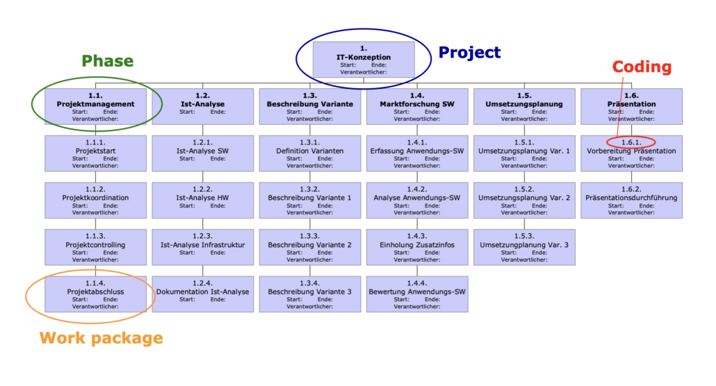 Work breakdown structure MS-Powerpoint