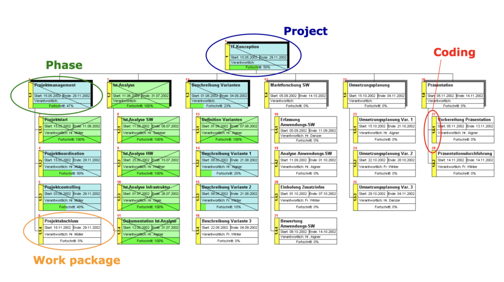 Work breakdown structure WBS-Schedule-Pro